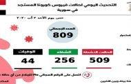 سورية تسجل أعلى حصيلة أصابات يومية بفيروس كورونا